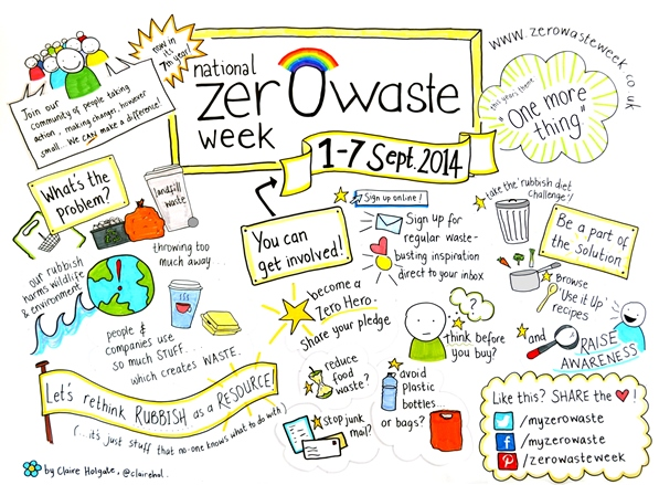 Zero Waste Week: Less than 2 weeks to go!